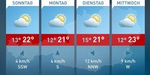 Wetter die nächsten 4 Tage