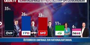 ÖSTERREICH-Umfrage zur Nationalratswahl