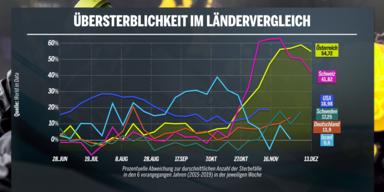 Übersterblichkeit in Österreich doppelt so hoch wie in den USA