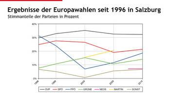 So hat Salzburg 2014 gewählt