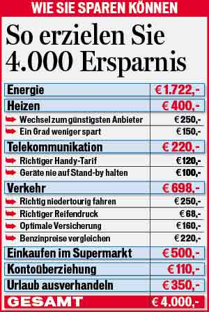 4000_sparen