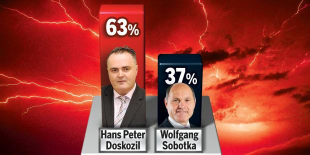 Doskozil Sobotka