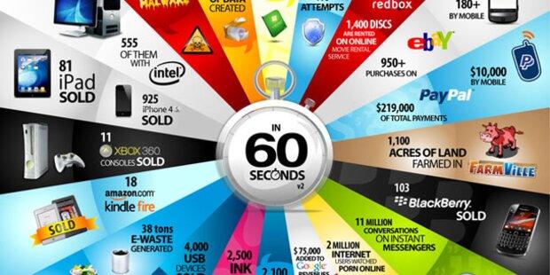 Das passiert in der IT-Welt in 60 Sekunden