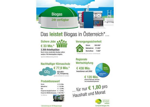 Kompost & Biogas Verband Österreich