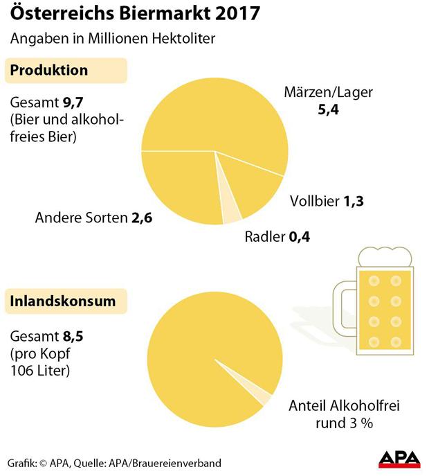 APAÖsterreichs-Biermarkt-20.jpg