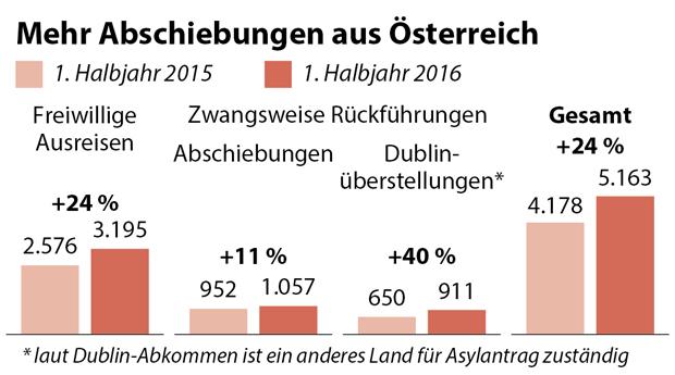 Abschiebungen Österreich