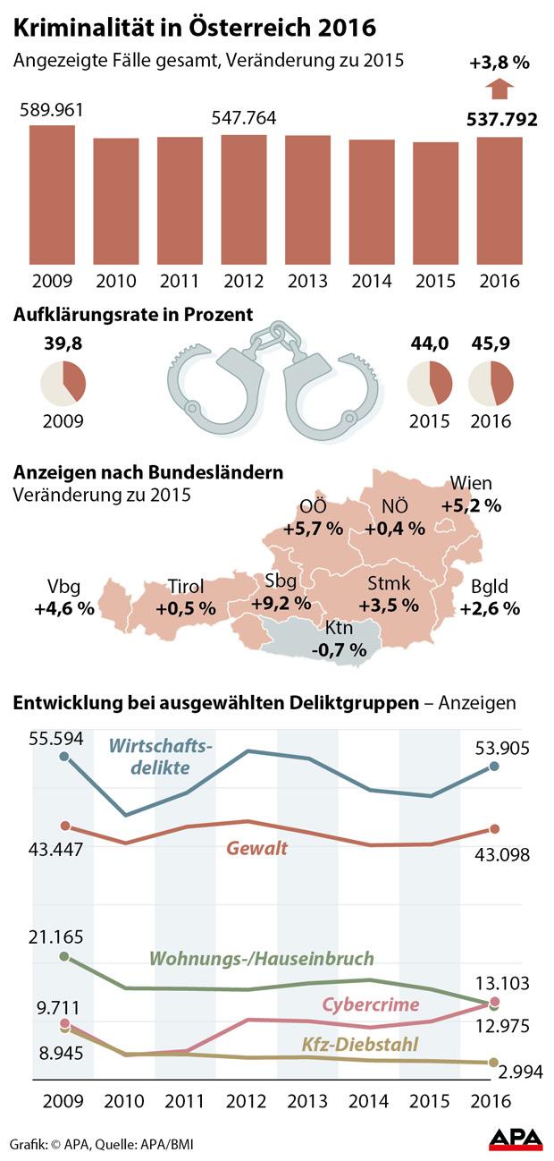 Kriminalstatistik 2016