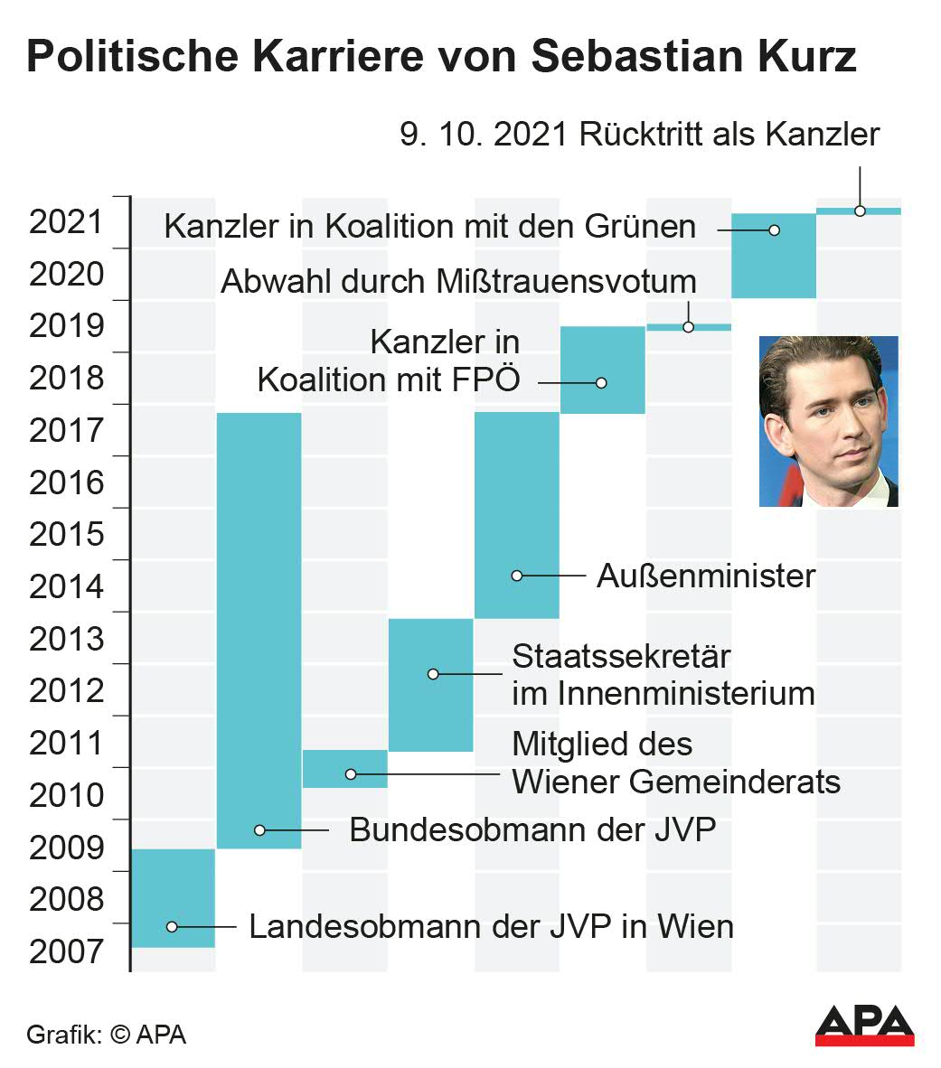 APADie politische Karriere von Sebastian Kurz =.jpg
