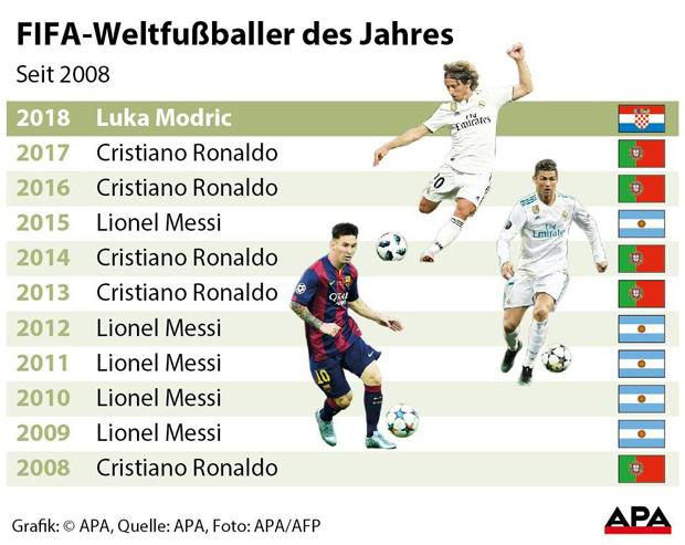 APAFIFA-Weltfußballer-des-J.jpg