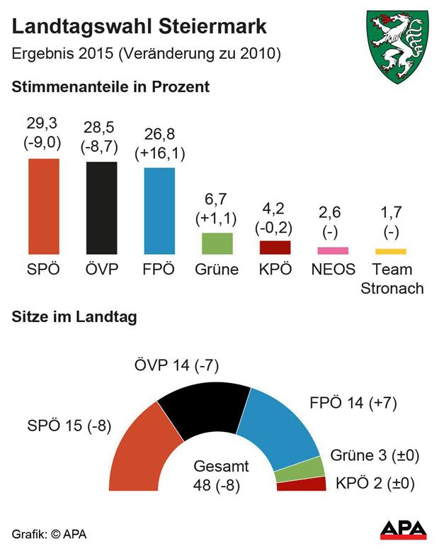 APALT-Wahl-Steiermark---Erg.jpg
