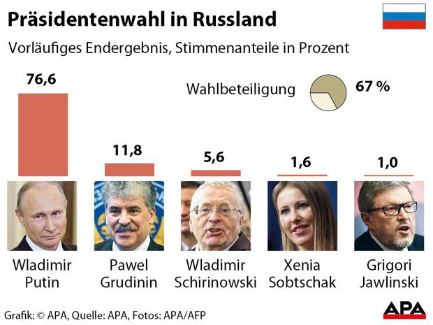 Russland Wahl Grafik