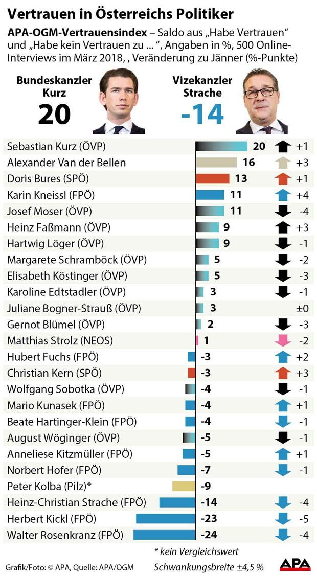 fehlendes vertrauen in der beziehung österreichische