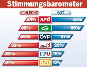 Stimmungsbarometer 2013