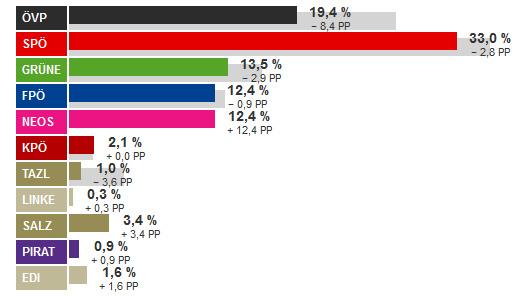 Ergebnis Gemeinderatswahl Salzburg 2014