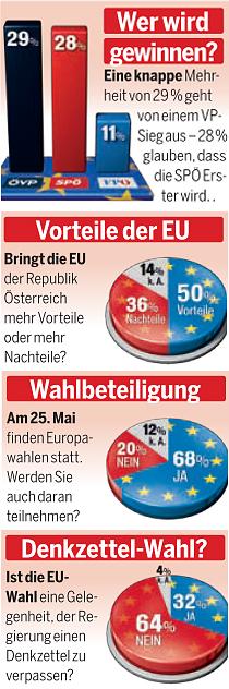 EU-Wahl Umfrage 18.5.2014 Karas Freund Vilimsky