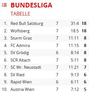 österreich fussball tabelle