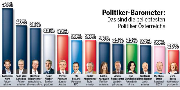Politikerbarometer 26.10.2014