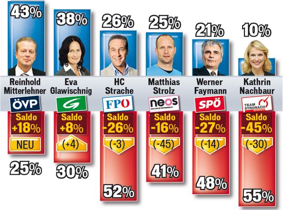 Parteichefbarometer
