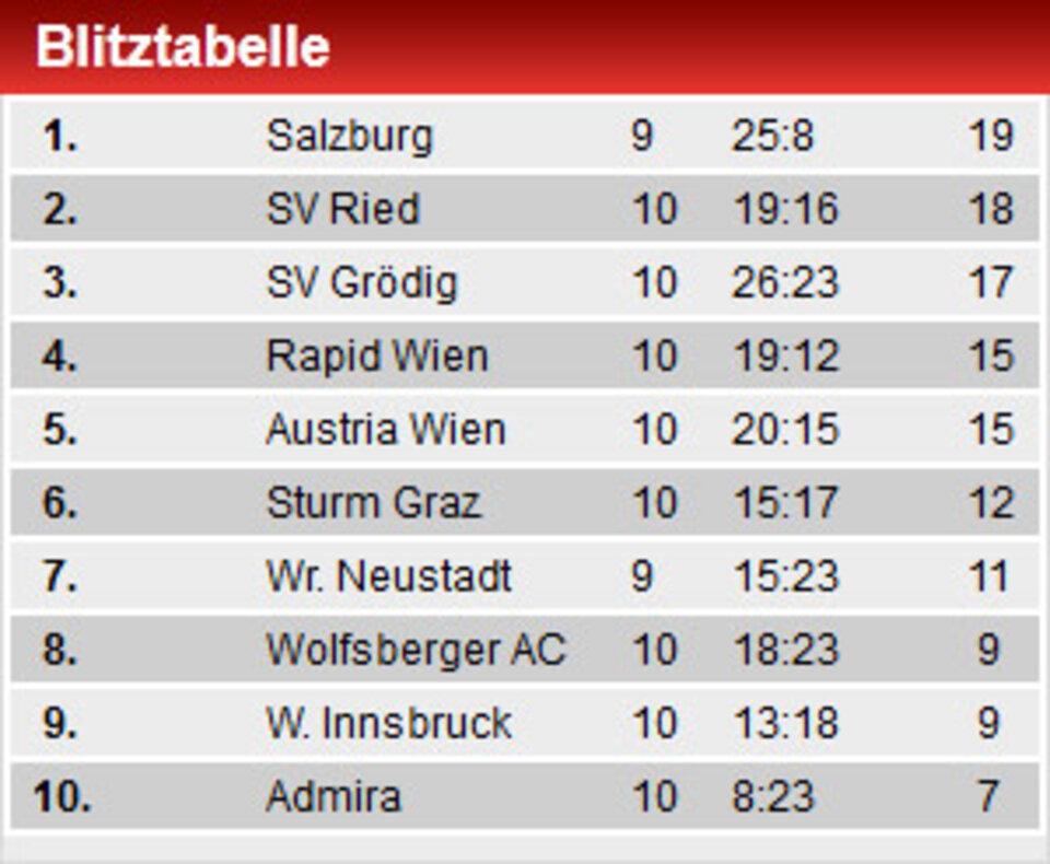 Blitztabelle 1 Bundesliga