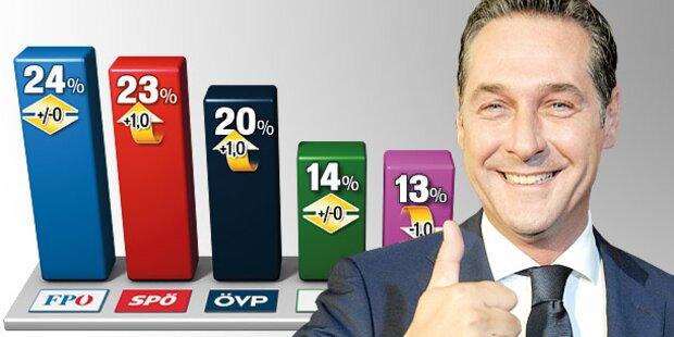 Sonntagsfrage: FPÖ weiter auf Platz 1
