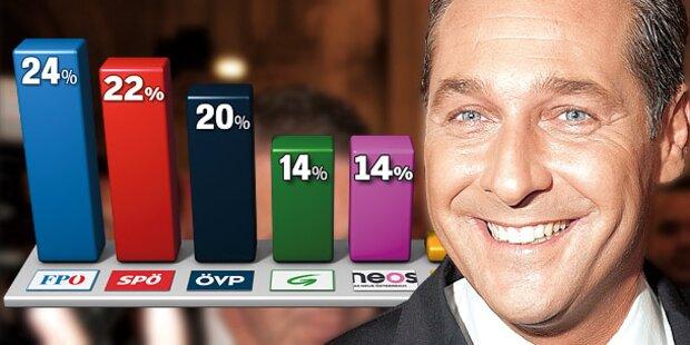 FPÖ: Ihr Umfrage-Geheimnis
