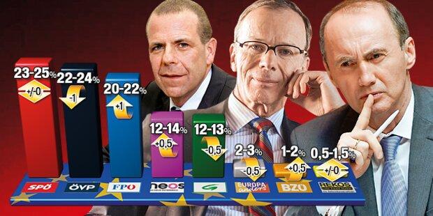 EU-Krimi: SPÖ führt im Finish