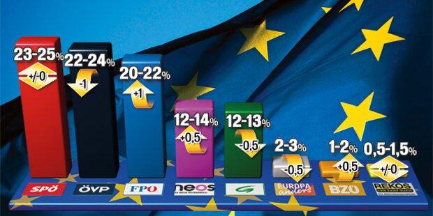 EU-Wahl: Krimi um den ersten Platz