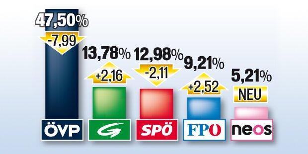 Klosterneuburg: ÖVP verliert die Absolute