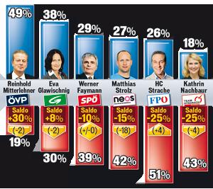 parteispitzenbarometer