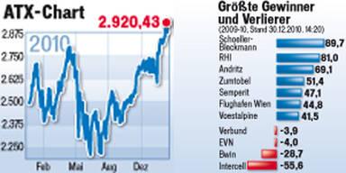 Börse Wien legte 2010 um 17% zu