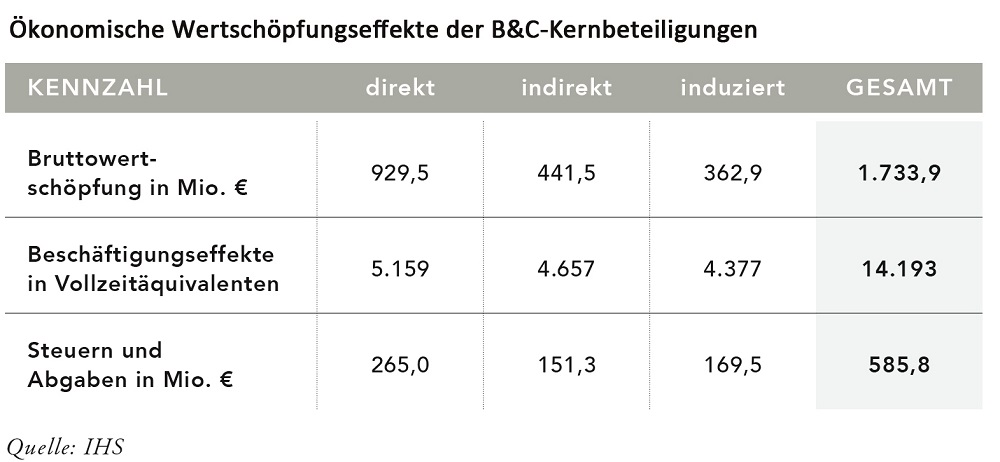 BC Wertschöpfung - BCChannel - Tabelle
