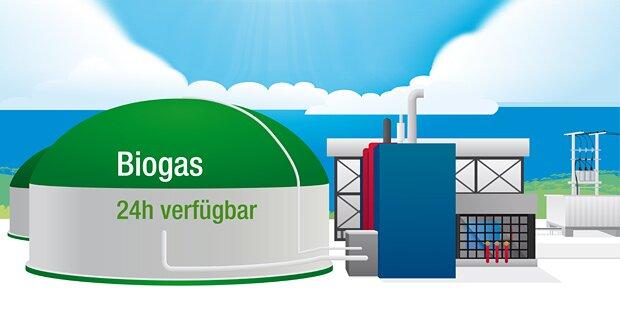 Biogas bedeutet ehrliche Energiepolitik