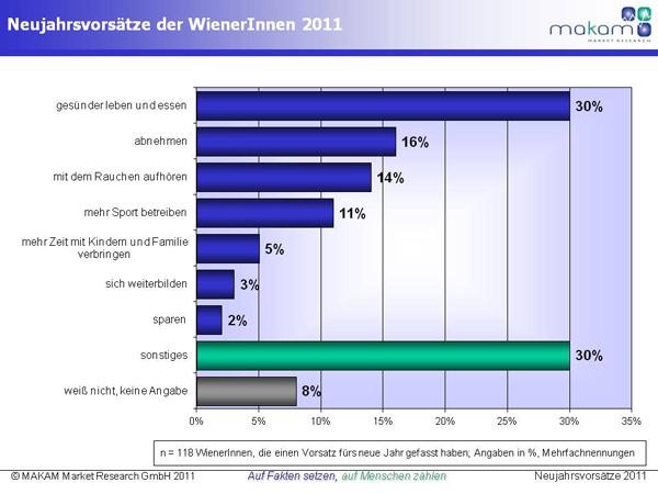Chart_Neujahrvorsätze_2011.jpg