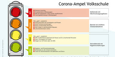 Corona-Ampel Volksschule