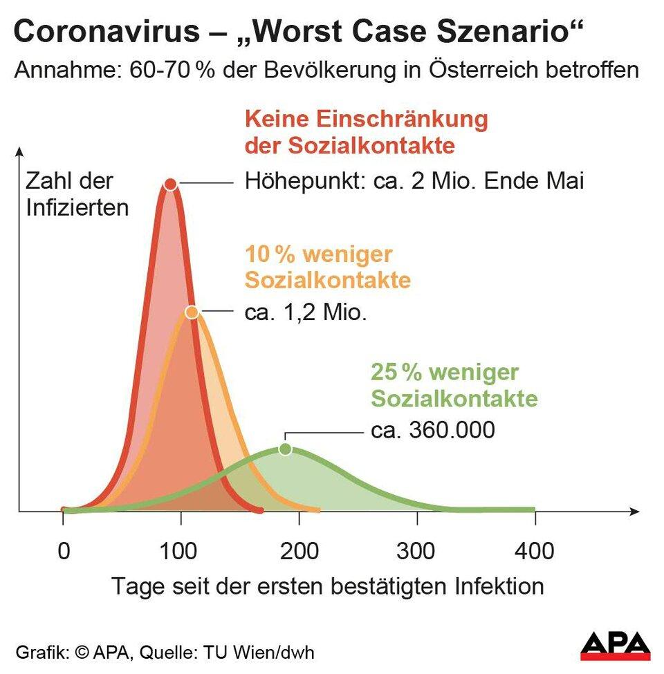 coronavirus verlauf