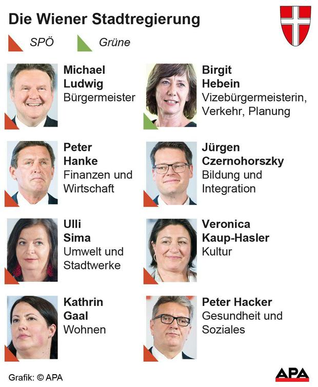 Die Wiener Stadtregierung