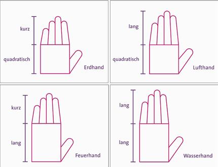 Die 4 Handtypen - Erde, Luft, Feuer und Wasser