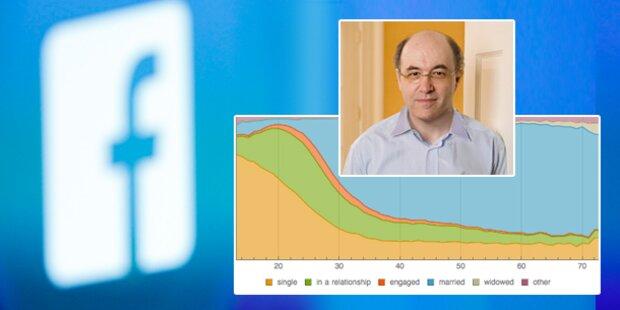 Die größte Facebook-Studie aller Zeiten