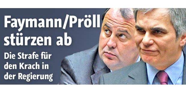 Faymann/Pröll verlieren Wählervertrauen