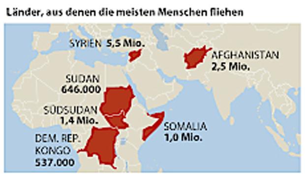 Neuer Höchststand: 65,6 Millionen Menschen weltweit auf der Flucht