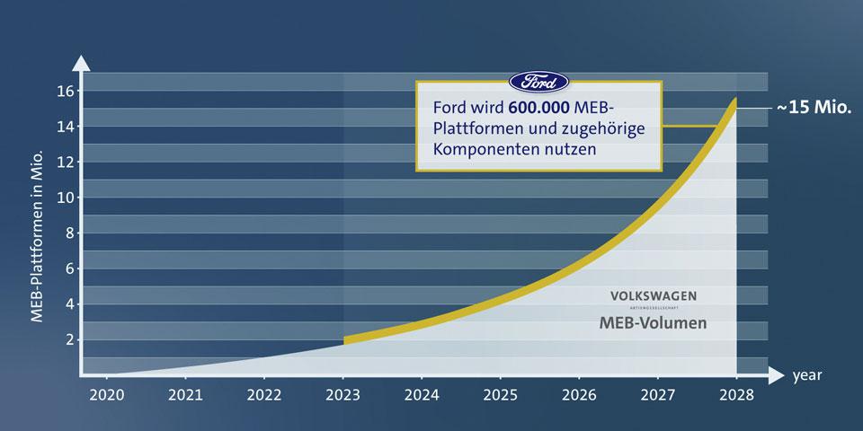 Ford_und_Vw-allianz-960-1.jpg