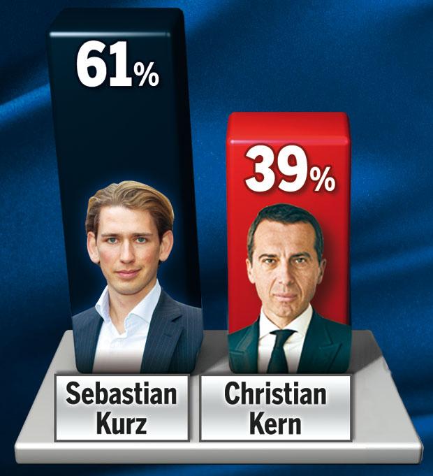 Austrian Elections & Politics 3.0 - Parliamentary Election ...