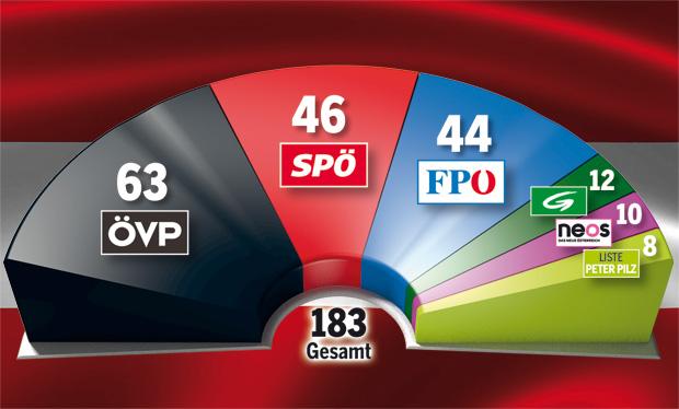 GRAFIK_Mandatsverteilung.jpg
