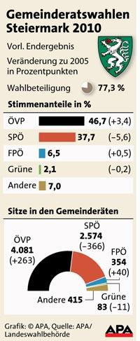 Gemeinderatswahl-Steiermark
