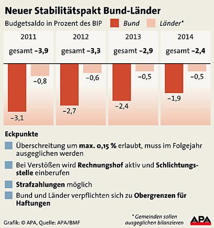 Grafik Stabilitätspakt