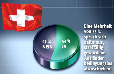 Grafik Schweiz