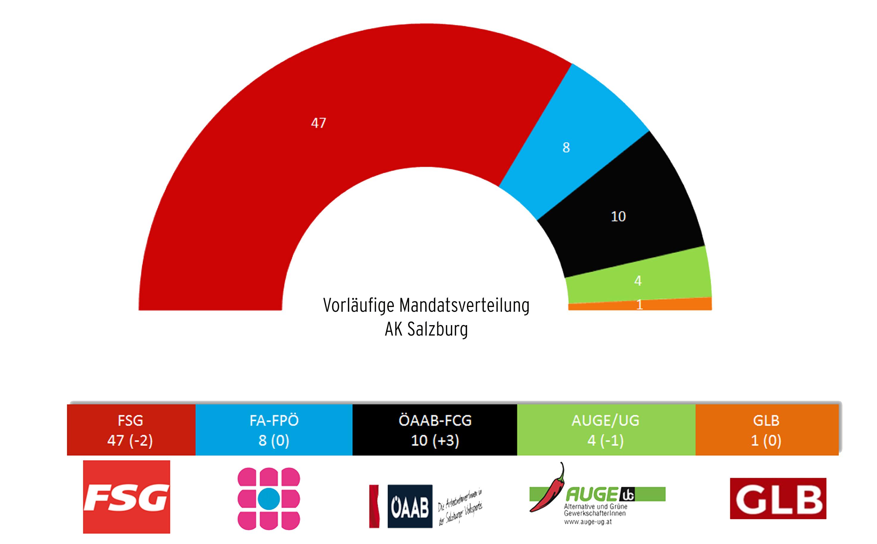 Ak wahl Salzburg 2019
