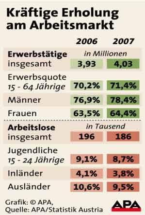 Grafik_Arbeitsmarkt