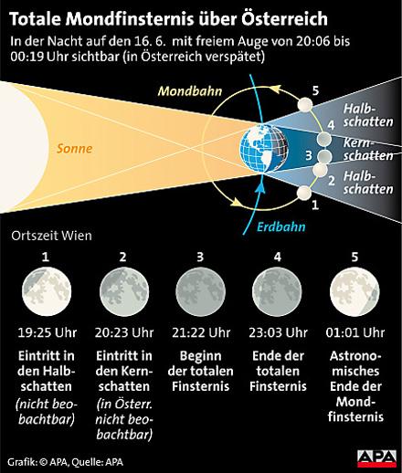 Grafik Mond