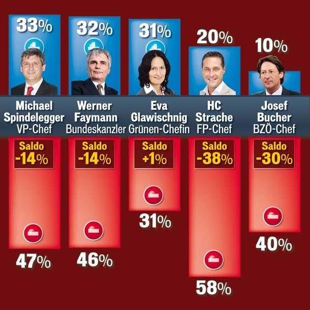 Grafik_Parteichefs.jpg